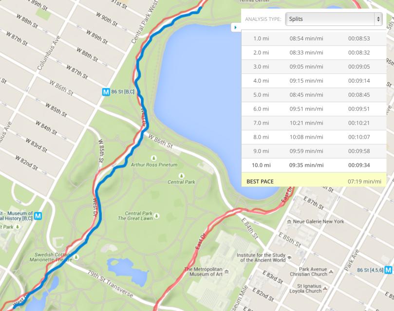 Mile 10 Central Park (GPS)