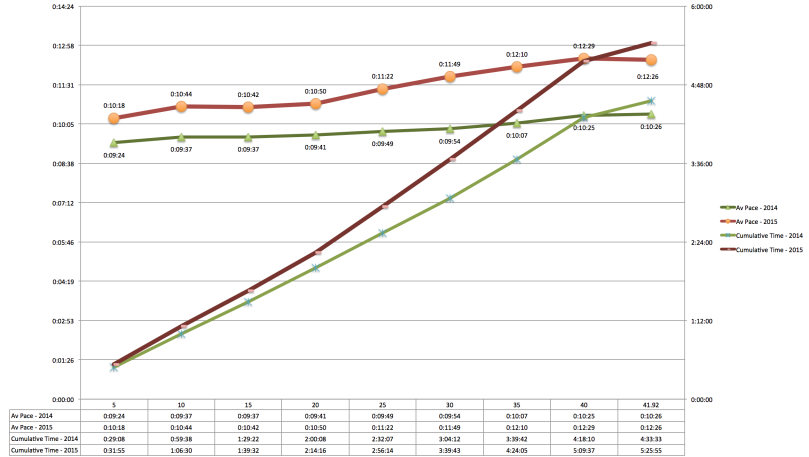 2014 Vs 2015, 5K section paces and cumulative time.