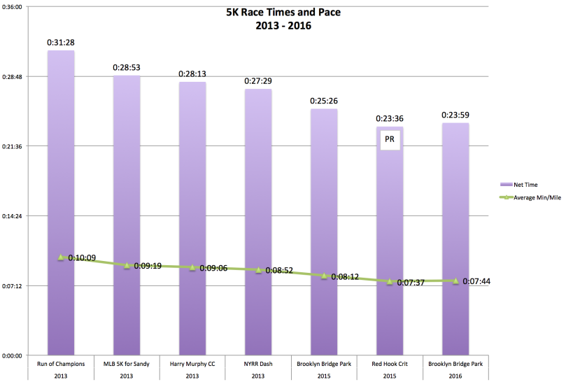 5K Race Time and Pace 2013 - 2016